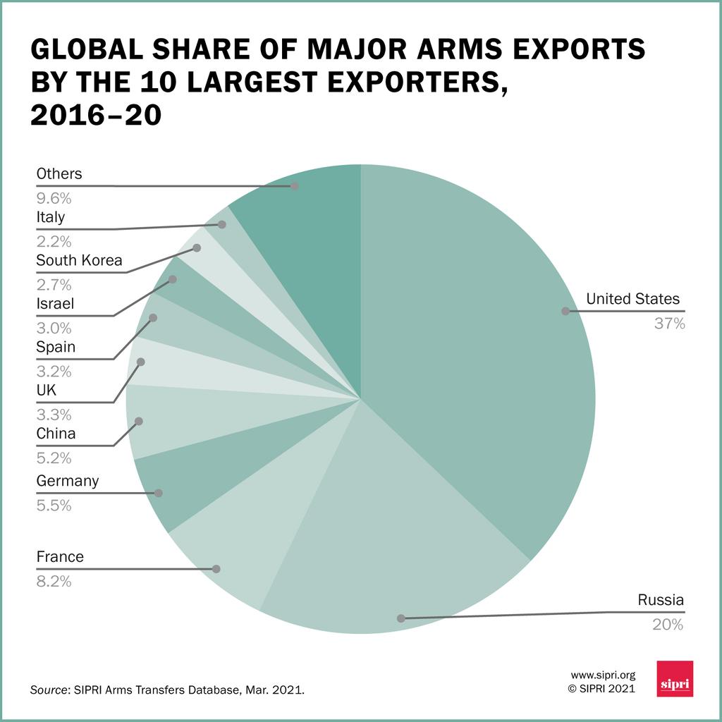 A legnagyobb tíz exportőr részesedései a globális fegyverpiacból Forrás:SIPRI #moszkvater