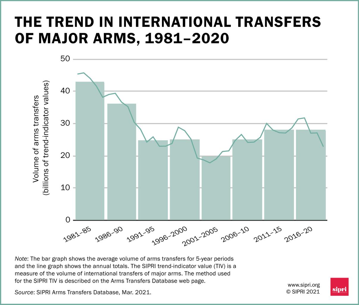 A globális fegyverpiac alakulása 1981 és 2020 között. Az oszlopok az ötéves periódusok összértékét, míg a vonal az éves értékeket ábrázolja a SIPRI által alkalmazott trendmutató fényében #moszkvater