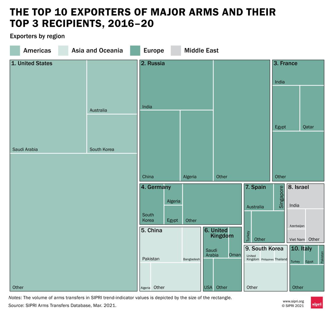 A tíz legnagyobb exportőr és legnagyobb importőreik régió szerint ábrázolva. Mint még a visszaesés ellenére is láthatóan Oroszország esetében India áll az élen #moszkvater