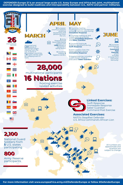 A Defender Europe 2021 hadgyakorlat várható menete és kiterjedése #moszkvater