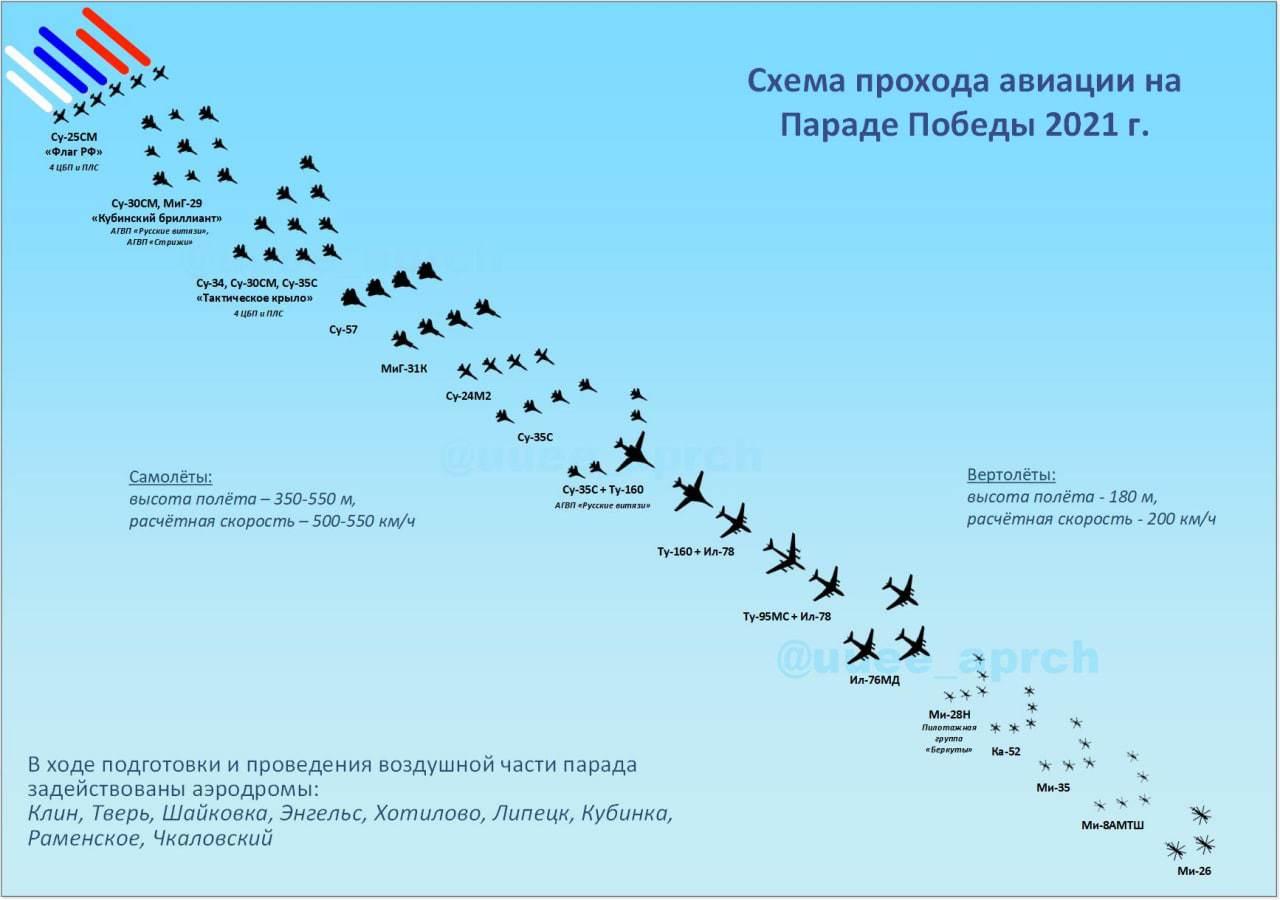A légiparádé tervezett menete Forrás:Yaplakal #moszkvater
