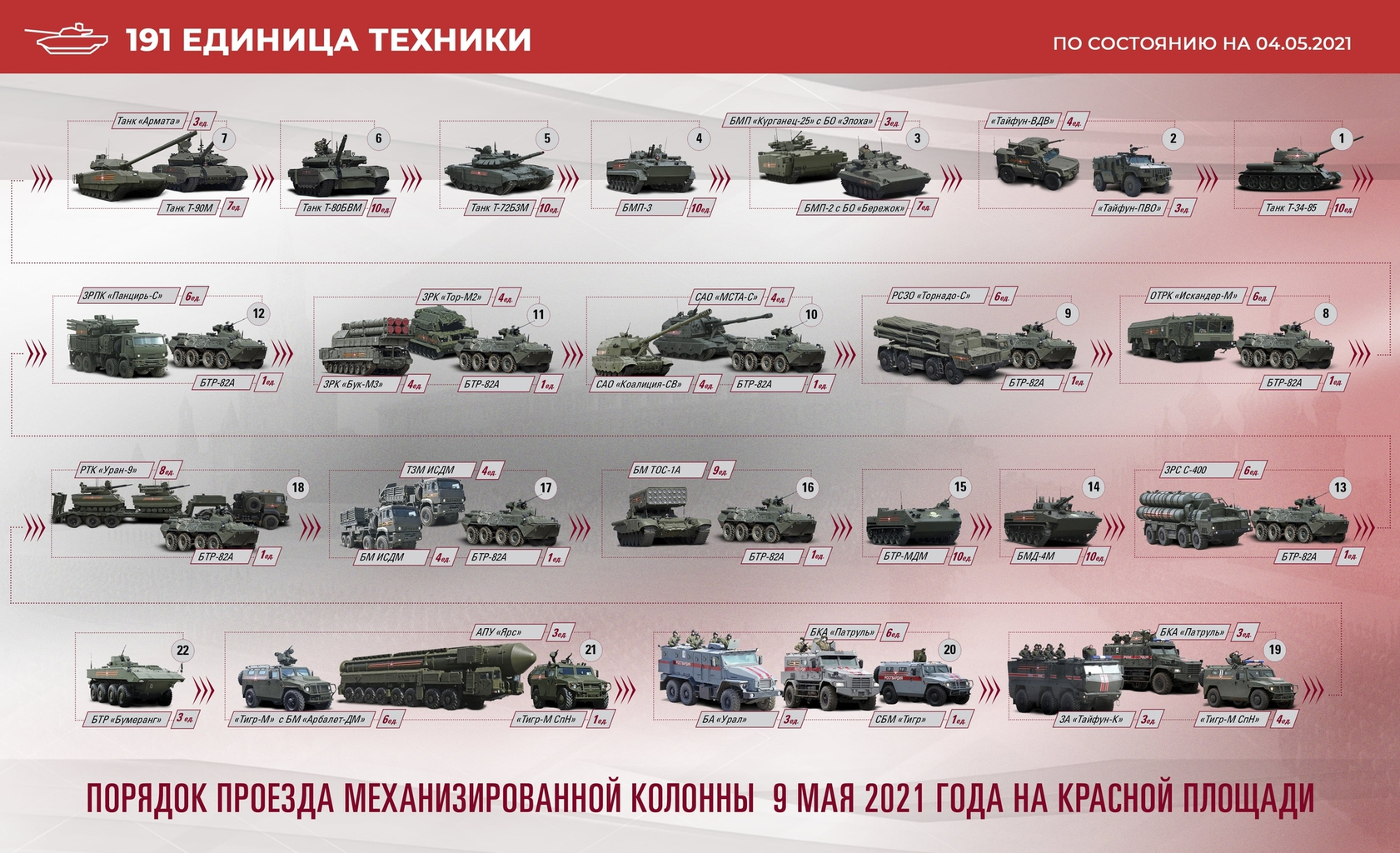 A szárazföldi parádé felvonulási meneteForrás: parade.mil.ru #moszkvater