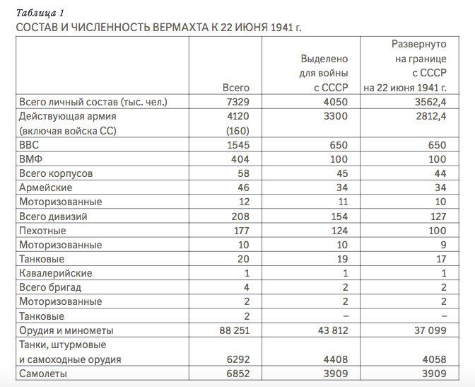 A német haderő részletes összetétele 1941 júniusában #moszkvater
