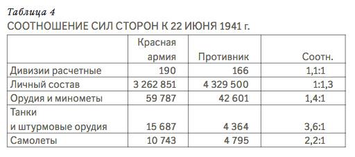 A német és szovjet határmenti erők tételes összehasonlítása #moszkvater